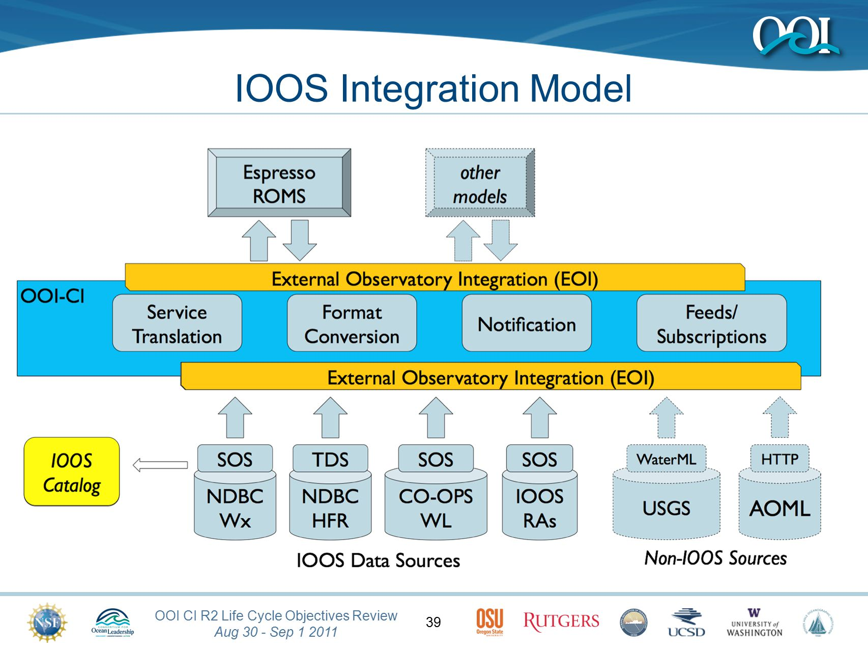 OOI CI R2 Life Cycle Objectives Review Aug 30 - Sep 1 2011 39 IOOS Integration Model