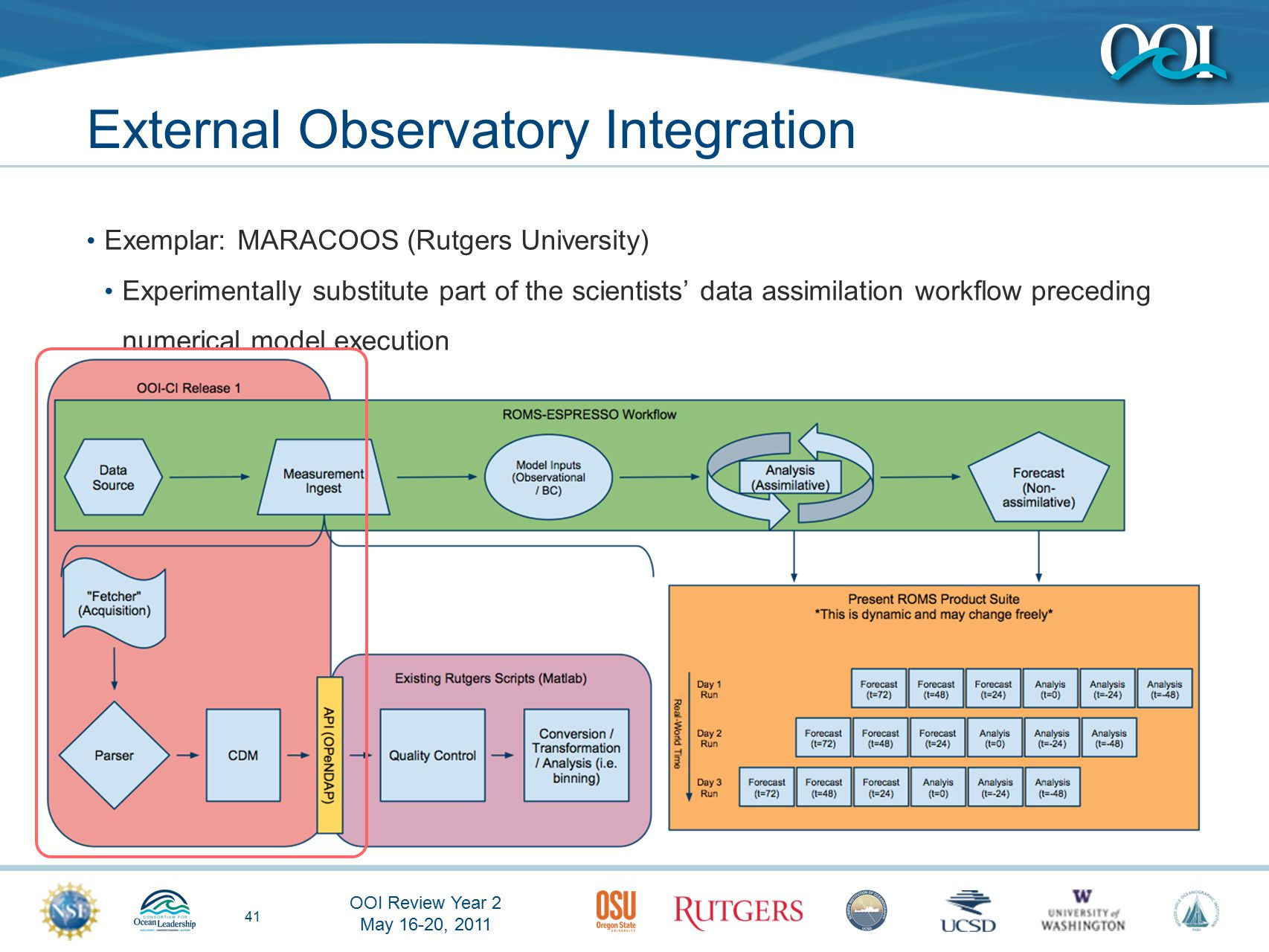 OOI Review Year 2 May 16-20, 2011 41 External Observatory Integration Exemplar: MARACOOS (Rutgers University) Experimentally substitute part of the scientists' data assimilation workflow preceding numerical model execution