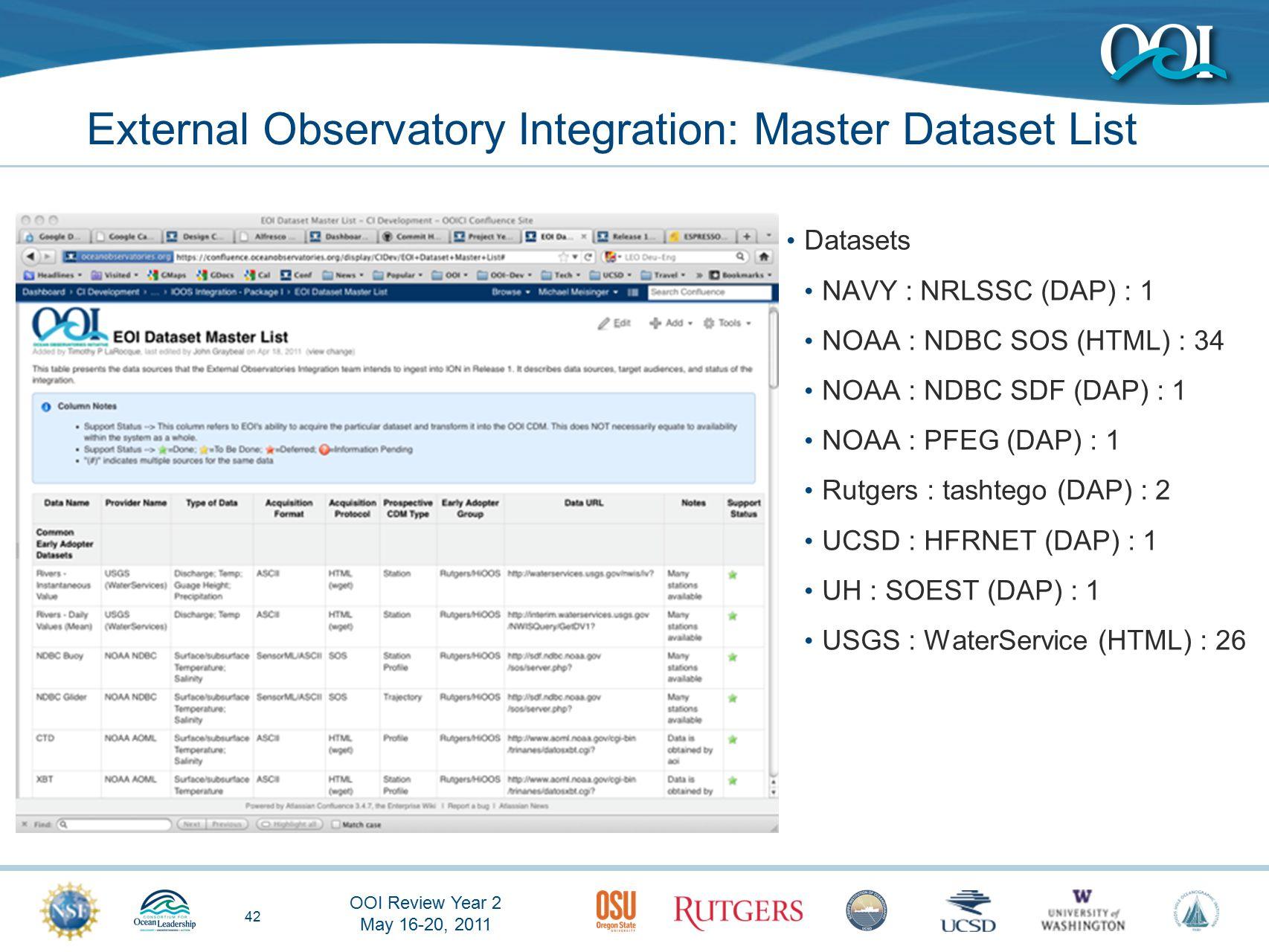 OOI Review Year 2 May 16-20, 2011 42 External Observatory Integration: Master Dataset List Datasets NAVY : NRLSSC (DAP) : 1 NOAA : NDBC SOS (HTML) : 34 NOAA : NDBC SDF (DAP) : 1 NOAA : PFEG (DAP) : 1 Rutgers : tashtego (DAP) : 2 UCSD : HFRNET (DAP) : 1 UH : SOEST (DAP) : 1 USGS : WaterService (HTML) : 26