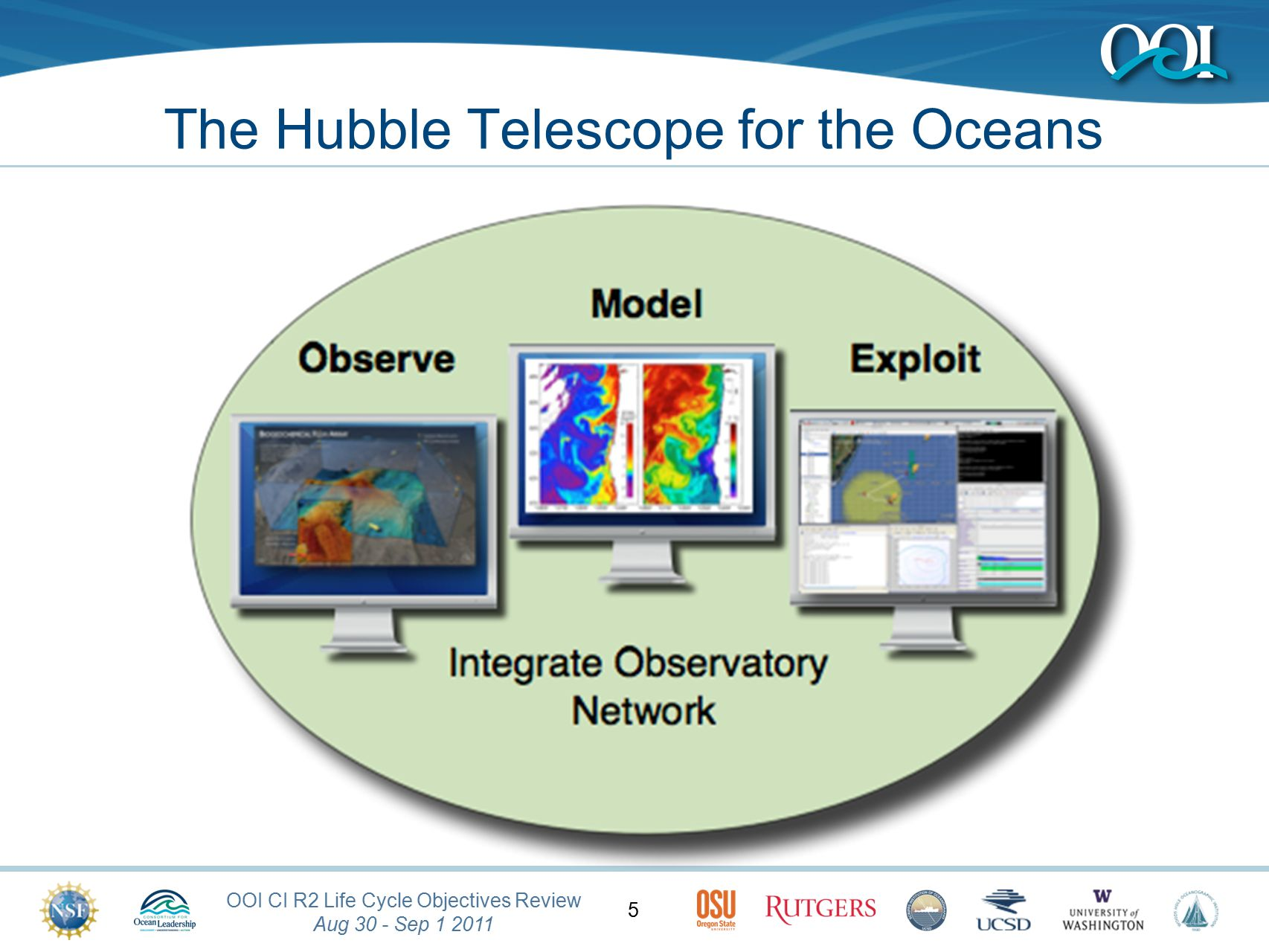 OOI CI R2 Life Cycle Objectives Review Aug 30 - Sep 1 2011 5 The Hubble Telescope for the Oceans