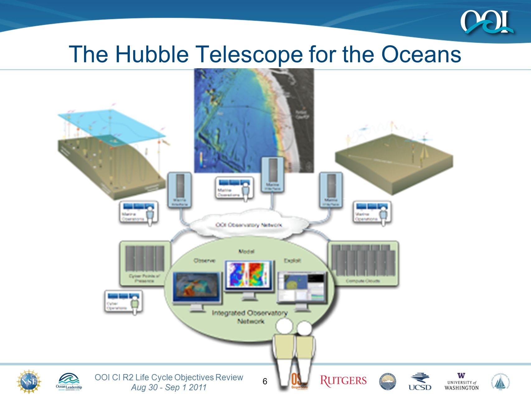OOI CI Release 2 Kickoff May 2, 2011 47 Relationship with IOOS, NEPTUNE and others observatories External Observatory Integration subsystem within the OOI Specifically focused on providing bi-directional integration interfaces to IOOS, NEPTUNE-Canada and WMO (aka GTS) Integration continues on into the Operations and Maintenance phase of the OOI as a user/observatory on boarding capability Provide the training and support to communities that wish to integrate with OOI