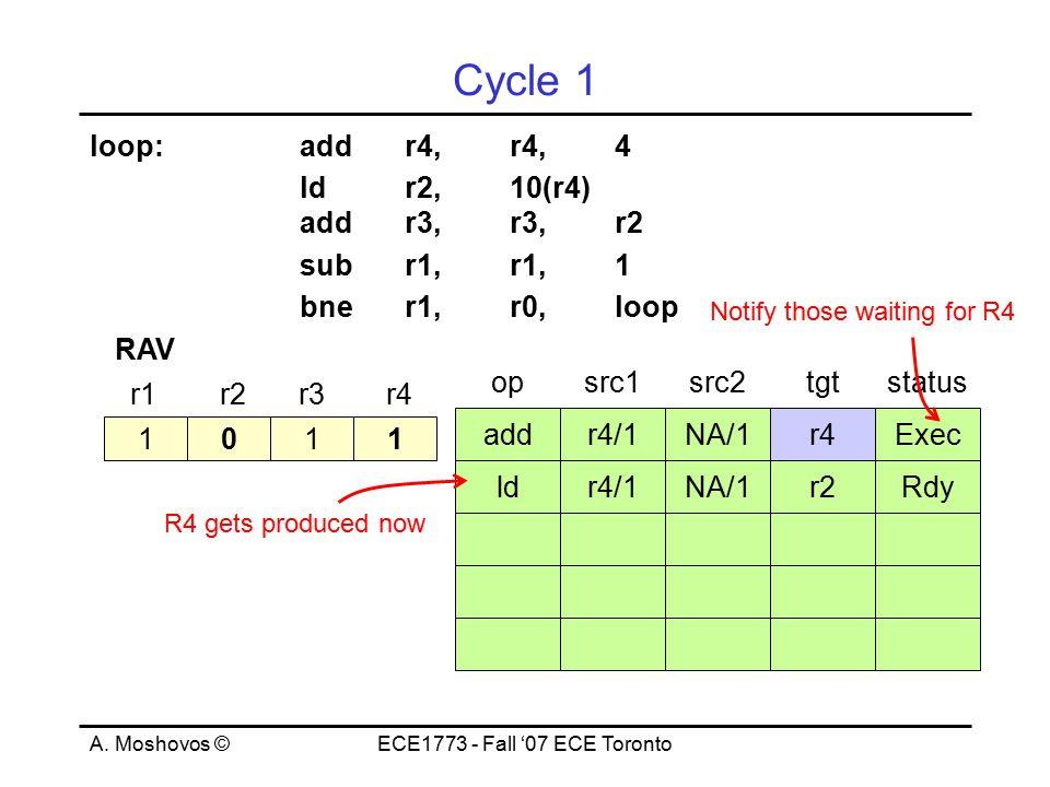A. Moshovos ©ECE1773 - Fall '07 ECE Toronto Cycle 1 loop:addr4,r4,4 ld r2, 10(r4) addr3,r3,r2 subr1,r1,1 bner1,r0,loop 1011 r1r2r3r4 RAV opsrc1src2tgt