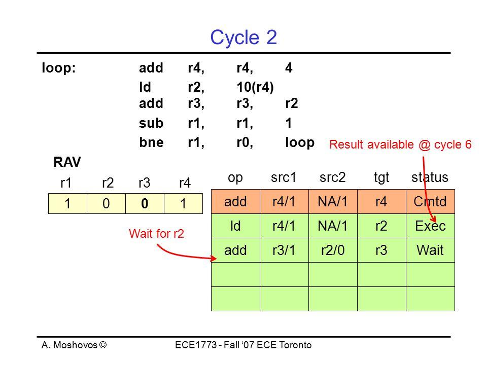 A. Moshovos ©ECE1773 - Fall '07 ECE Toronto Cycle 2 loop:addr4,r4,4 ld r2, 10(r4) addr3,r3,r2 subr1,r1,1 bner1,r0,loop 1001 r1r2r3r4 RAV opsrc1src2tgt
