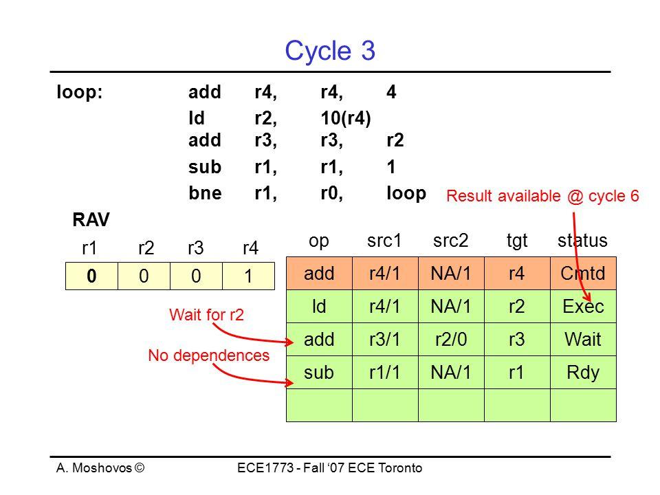 A. Moshovos ©ECE1773 - Fall '07 ECE Toronto Cycle 3 loop:addr4,r4,4 ld r2, 10(r4) addr3,r3,r2 subr1,r1,1 bner1,r0,loop 0001 r1r2r3r4 RAV opsrc1src2tgt