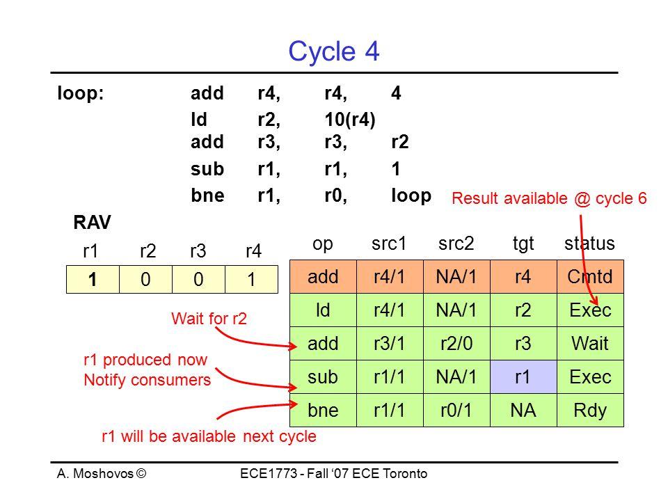 A. Moshovos ©ECE1773 - Fall '07 ECE Toronto Cycle 4 loop:addr4,r4,4 ld r2, 10(r4) addr3,r3,r2 subr1,r1,1 bner1,r0,loop 1001 r1r2r3r4 RAV opsrc1src2tgt