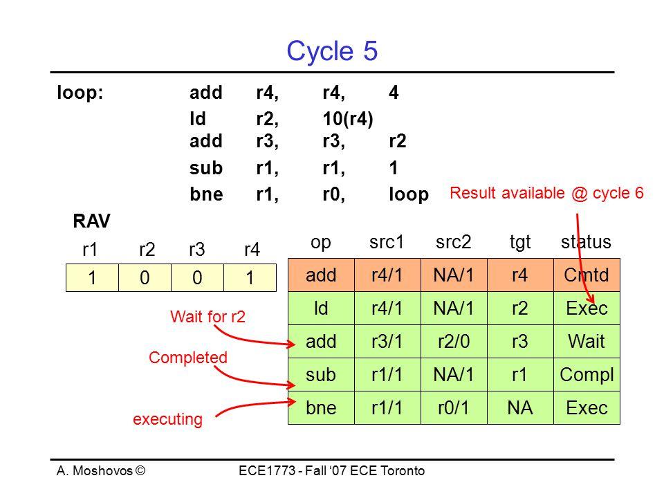 A. Moshovos ©ECE1773 - Fall '07 ECE Toronto Cycle 5 loop:addr4,r4,4 ld r2, 10(r4) addr3,r3,r2 subr1,r1,1 bner1,r0,loop 1001 r1r2r3r4 RAV opsrc1src2tgt