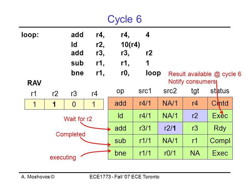 A. Moshovos ©ECE1773 - Fall '07 ECE Toronto Cycle 6 loop:addr4,r4,4 ld r2, 10(r4) addr3,r3,r2 subr1,r1,1 bner1,r0,loop 1101 r1r2r3r4 RAV opsrc1src2tgt