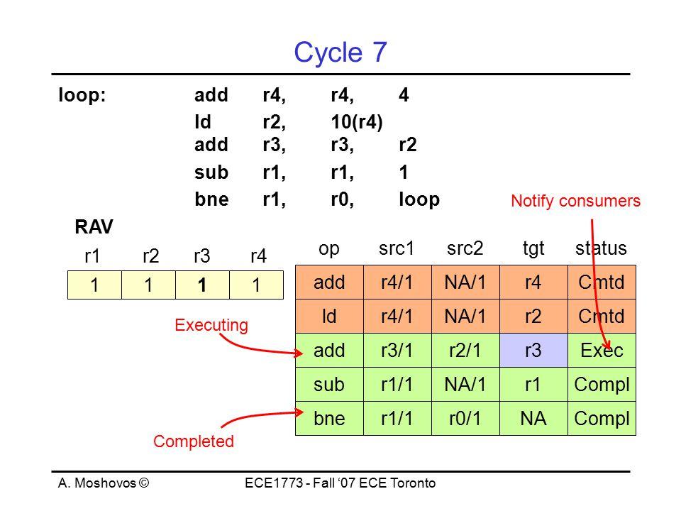 A. Moshovos ©ECE1773 - Fall '07 ECE Toronto Cycle 7 loop:addr4,r4,4 ld r2, 10(r4) addr3,r3,r2 subr1,r1,1 bner1,r0,loop 1111 r1r2r3r4 RAV opsrc1src2tgt