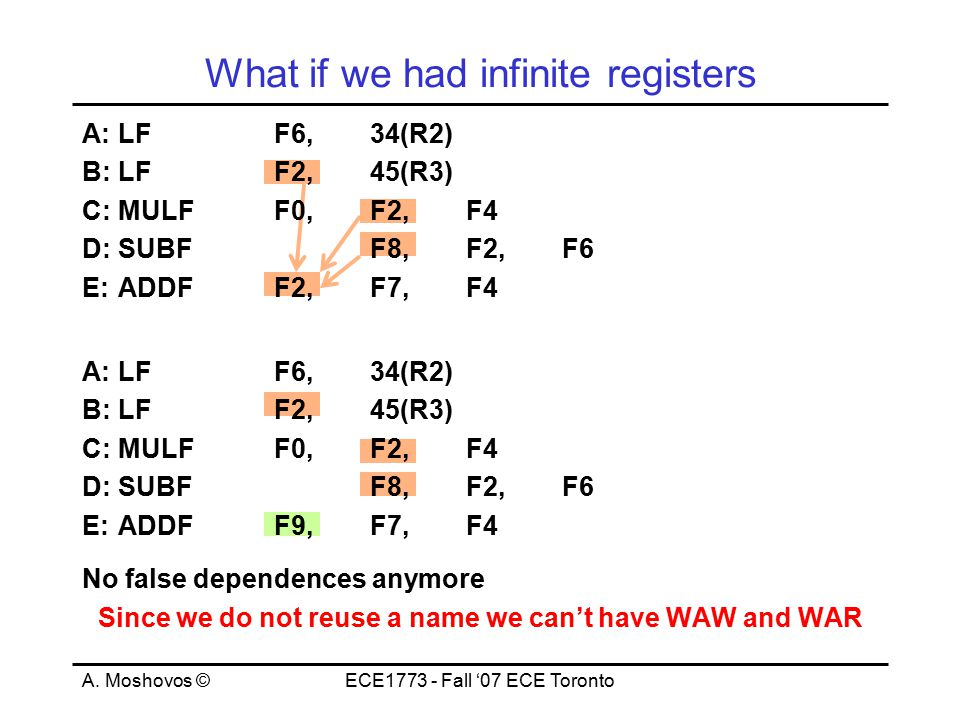 A. Moshovos ©ECE1773 - Fall '07 ECE Toronto What if we had infinite registers A:LFF6, 34(R2) B:LFF2,45(R3) C:MULFF0,F2, F4 D:SUBFF8,F2,F6 E:ADDFF2,F7,