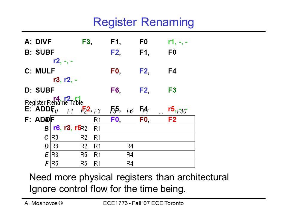 A. Moshovos ©ECE1773 - Fall '07 ECE Toronto Register Renaming A:DIVFF3, F1,F0r1, -, - B:SUBFF2,F1,F0 r2, -, - C:MULFF0,F2, F4 r3, r2, - D:SUBFF6,F2,F3