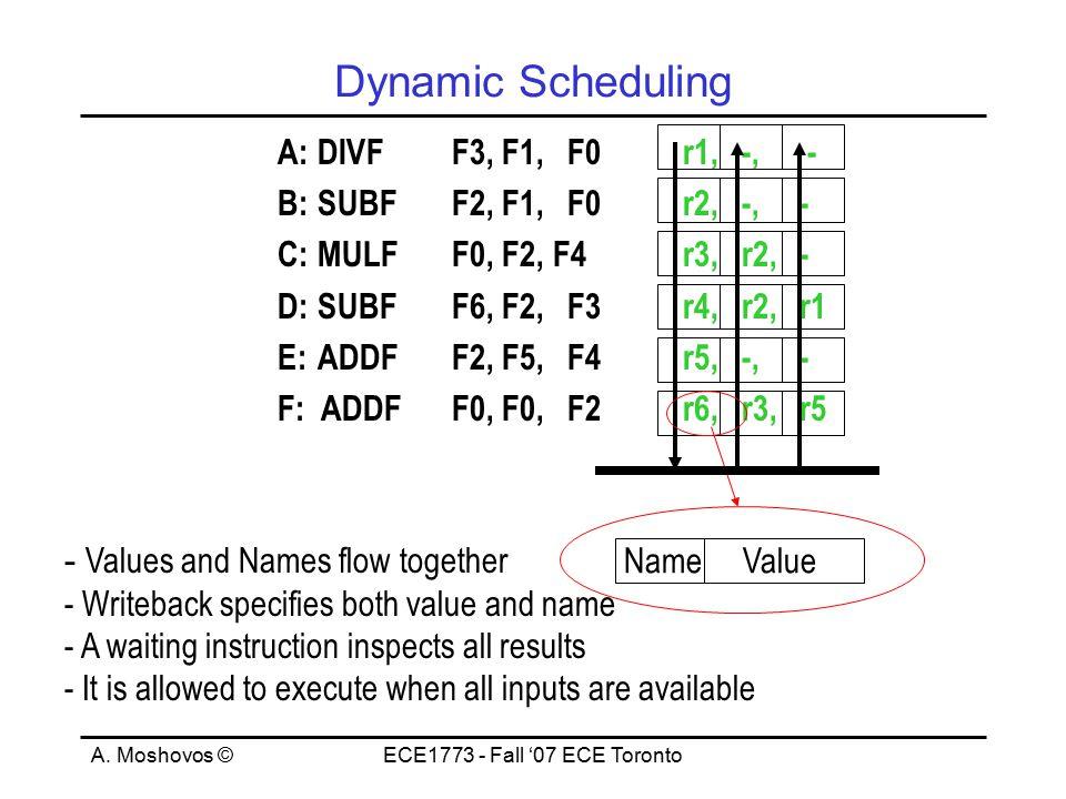 A. Moshovos ©ECE1773 - Fall '07 ECE Toronto Dynamic Scheduling A:DIVFF3, F1,F0r1, -, - B:SUBFF2, F1,F0r2, -, - C:MULFF0, F2, F4r3, r2, - D:SUBFF6, F2,