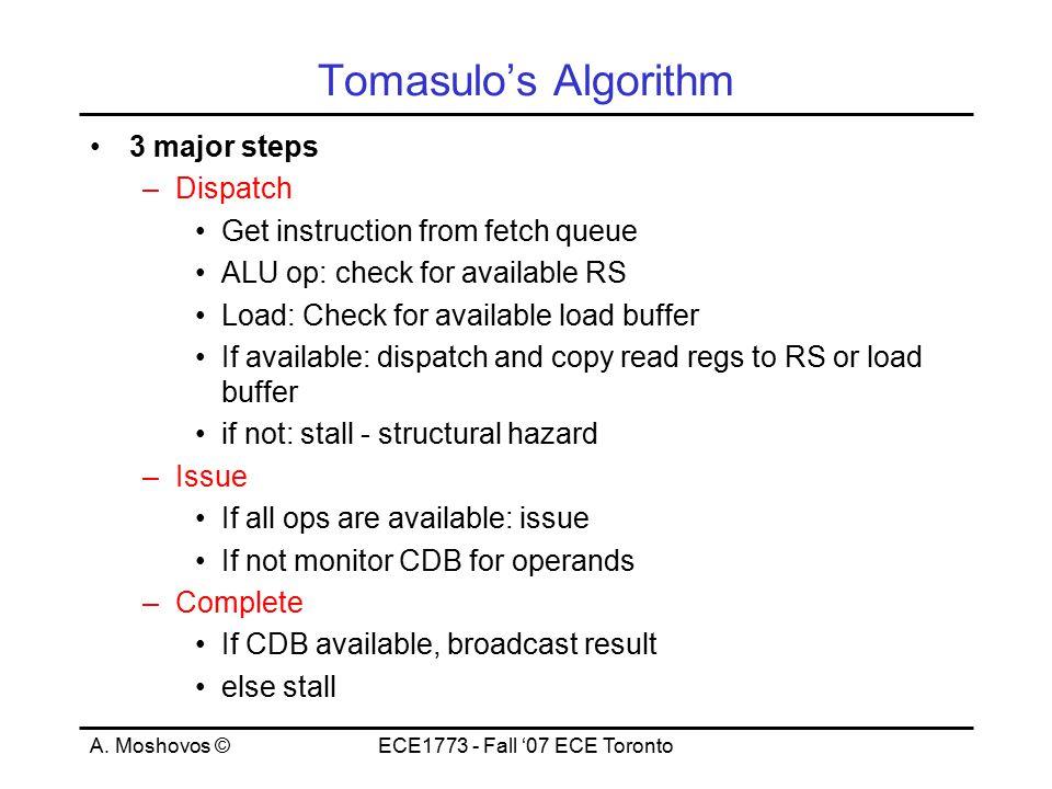A. Moshovos ©ECE1773 - Fall '07 ECE Toronto Tomasulo's Algorithm 3 major steps –Dispatch Get instruction from fetch queue ALU op: check for available