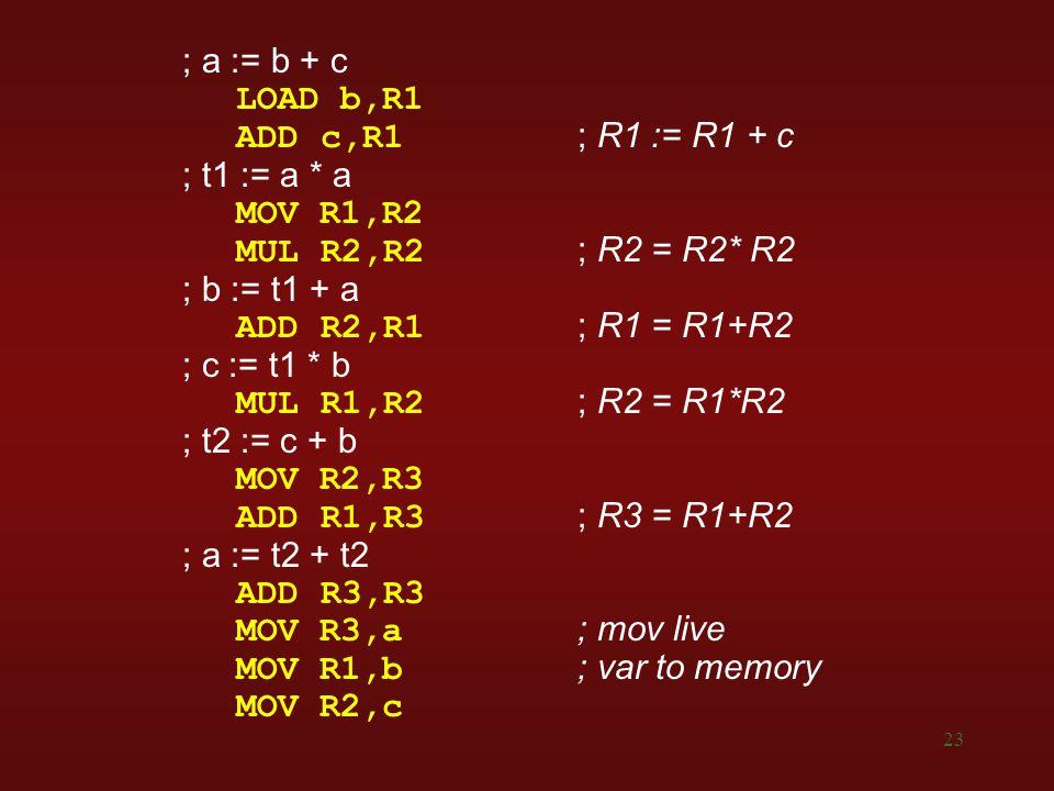 23 ; a := b + c LOAD b,R1 ADD c,R1 ; R1 := R1 + c ; t1 := a * a MOV R1,R2 MUL R2,R2 ; R2 = R2* R2 ; b := t1 + a ADD R2,R1 ; R1 = R1+R2 ; c := t1 * b MUL R1,R2 ; R2 = R1*R2 ; t2 := c + b MOV R2,R3 ADD R1,R3 ; R3 = R1+R2 ; a := t2 + t2 ADD R3,R3 MOV R3,a; mov live MOV R1,b; var to memory MOV R2,c