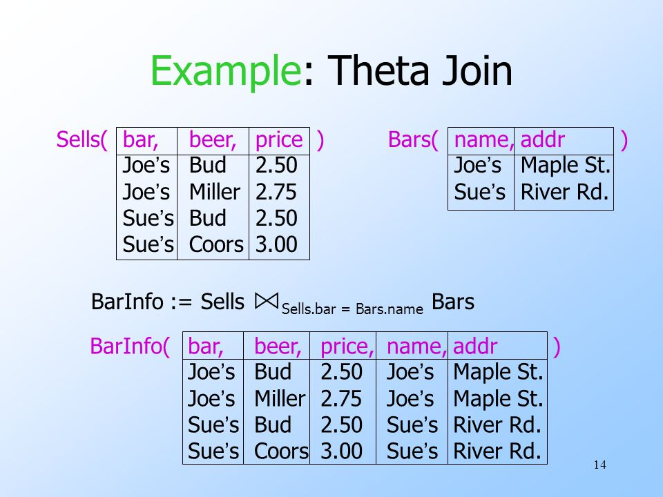 14 Example: Theta Join Sells(bar,beer,price )Bars(name,addr ) Joe'sBud2.50Joe'sMaple St.