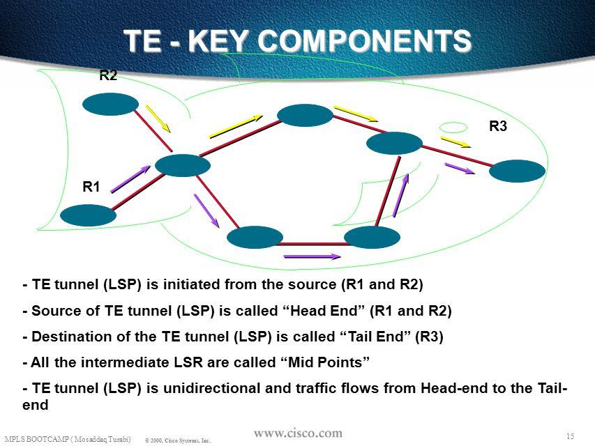 14 MPLS BOOTCAMP ( Mosaddaq Turabi) © 2000, Cisco Systems, Inc.