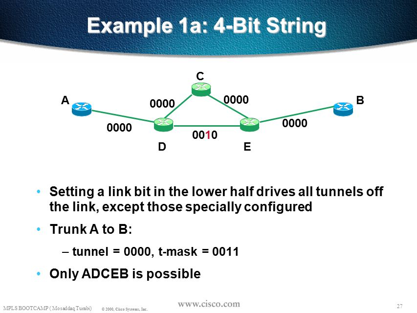 26 MPLS BOOTCAMP ( Mosaddaq Turabi) © 2000, Cisco Systems, Inc. Example 1: 4-bit String, Default Trunk A to B: – tunnel = 0000, t-mask = 0011 ADEB and