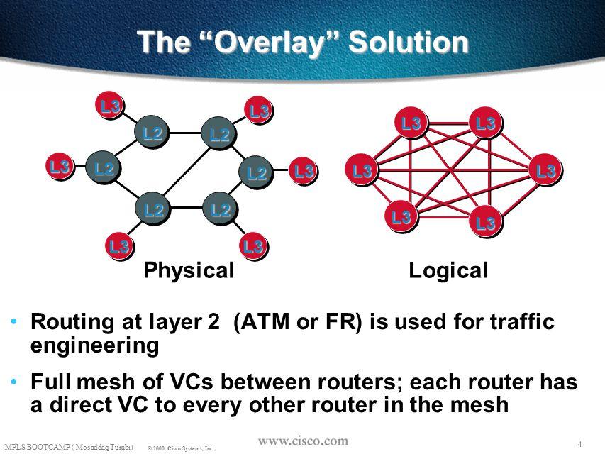 3 MPLS BOOTCAMP ( Mosaddaq Turabi) © 2000, Cisco Systems, Inc.
