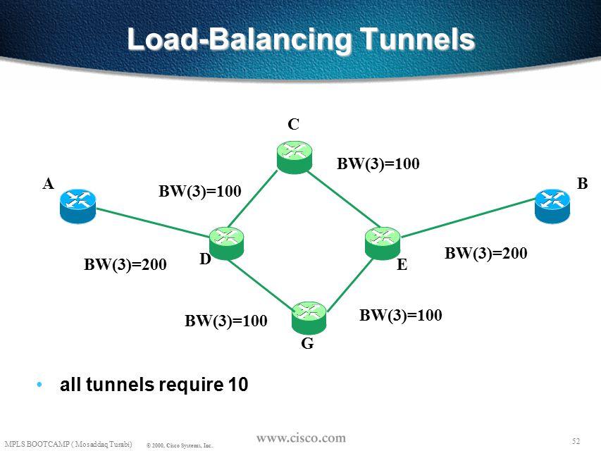 51 MPLS BOOTCAMP ( Mosaddaq Turabi) © 2000, Cisco Systems, Inc.