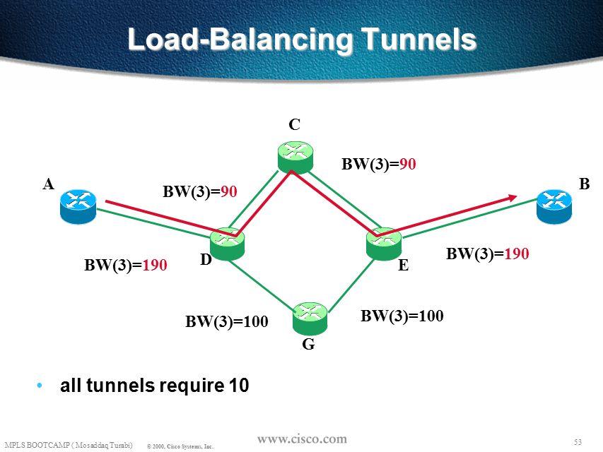 52 MPLS BOOTCAMP ( Mosaddaq Turabi) © 2000, Cisco Systems, Inc. Load-Balancing Tunnels all tunnels require 10 AB C D E G BW(3)=100 BW(3)=200 BW(3)=100
