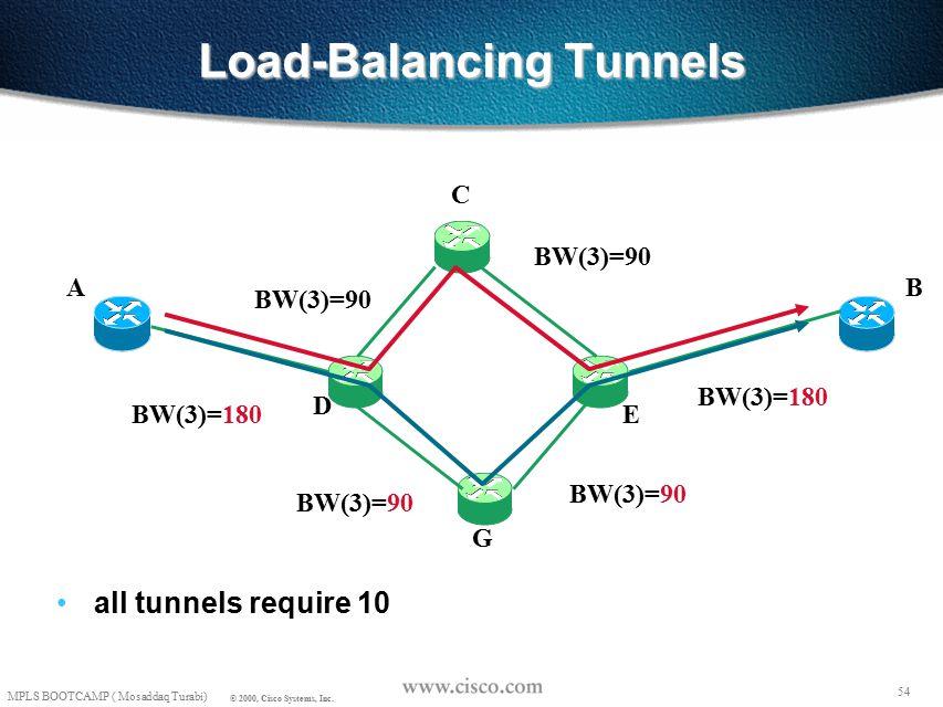 53 MPLS BOOTCAMP ( Mosaddaq Turabi) © 2000, Cisco Systems, Inc. Load-Balancing Tunnels all tunnels require 10 AB C D E G BW(3)=90 BW(3)=190 BW(3)=90 B