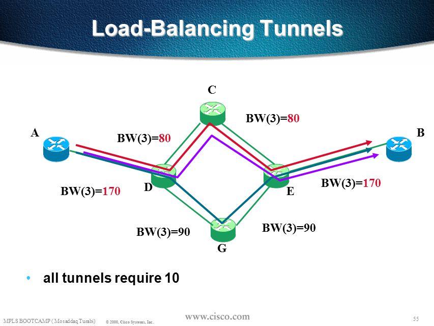 54 MPLS BOOTCAMP ( Mosaddaq Turabi) © 2000, Cisco Systems, Inc. Load-Balancing Tunnels all tunnels require 10 AB C D E G BW(3)=90 BW(3)=180 BW(3)=90 B