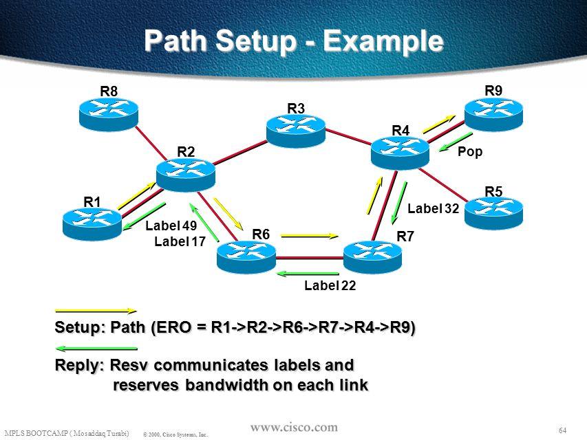 63 MPLS BOOTCAMP ( Mosaddaq Turabi) © 2000, Cisco Systems, Inc.