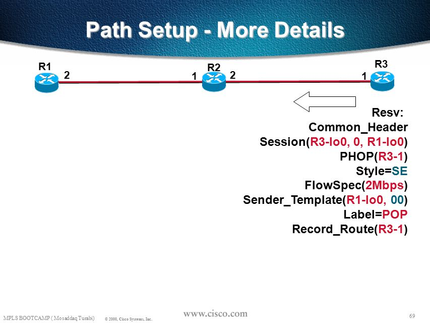 68 MPLS BOOTCAMP ( Mosaddaq Turabi) © 2000, Cisco Systems, Inc. Path Setup - More Details R3 R1 2 1 R2 2 1 Path State: Session(R3-lo0, 0, R1-lo0) PHOP