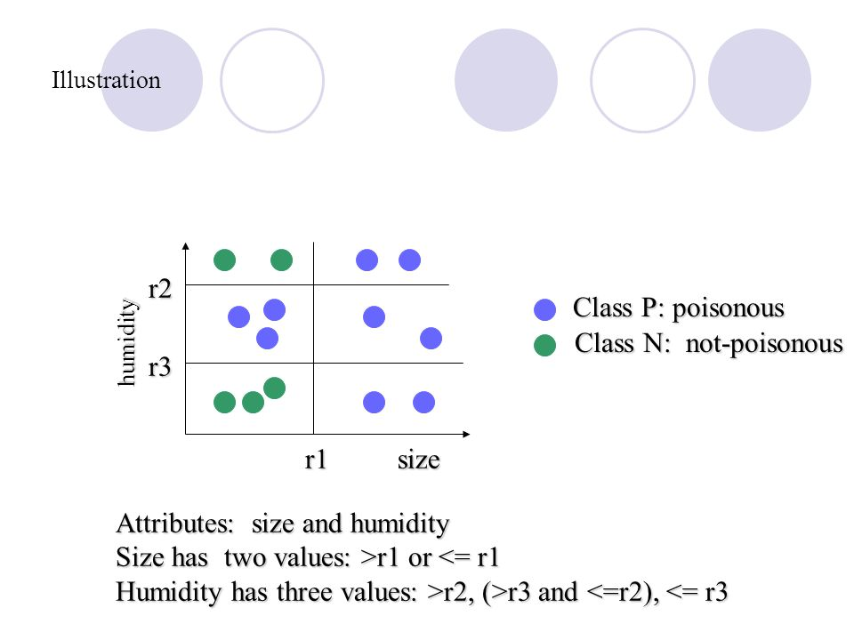 Illustration Attributes: size and humidity Size has two values: >r1 or r1 or <= r1 Humidity has three values: >r2, (>r3 and r2, (>r3 and <=r2), <= r3 size humidity r1 r2 r3 Class P: poisonous Class N: not-poisonous