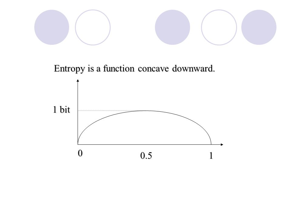 Entropy is a function concave downward. 0 0.51 1 bit