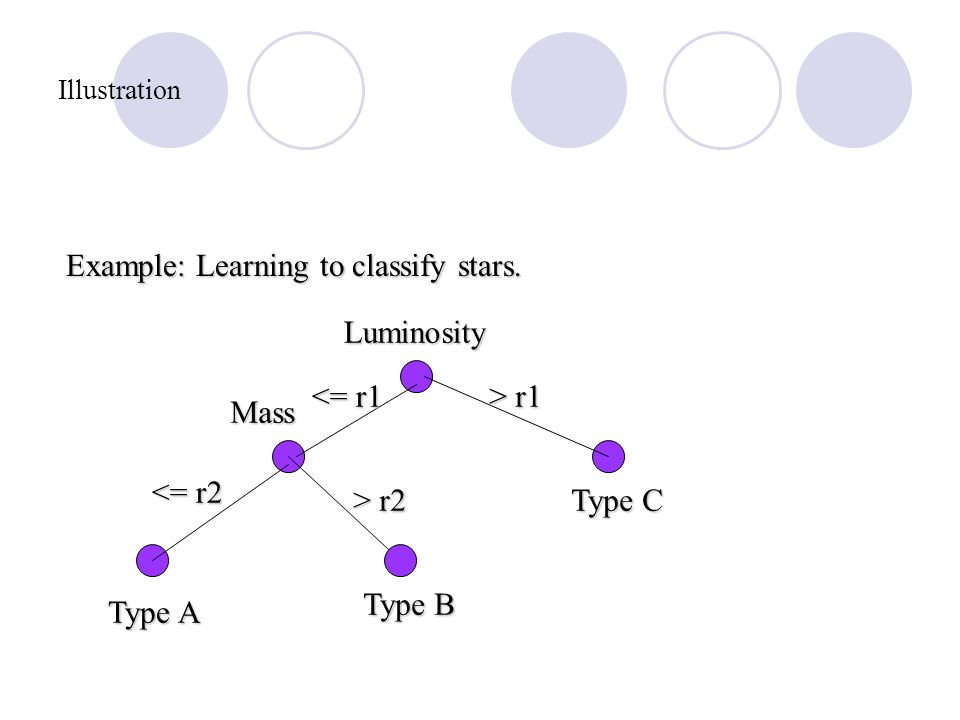 Illustration Example: Learning to classify stars.