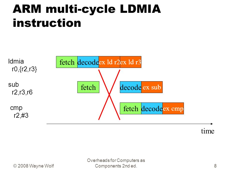 © 2008 Wayne Wolf Overheads for Computers as Components 2nd ed. ARM multi-cycle LDMIA instruction fetchdecode ex ld r2 ldmia r0,{r2,r3} sub r2,r3,r6 c