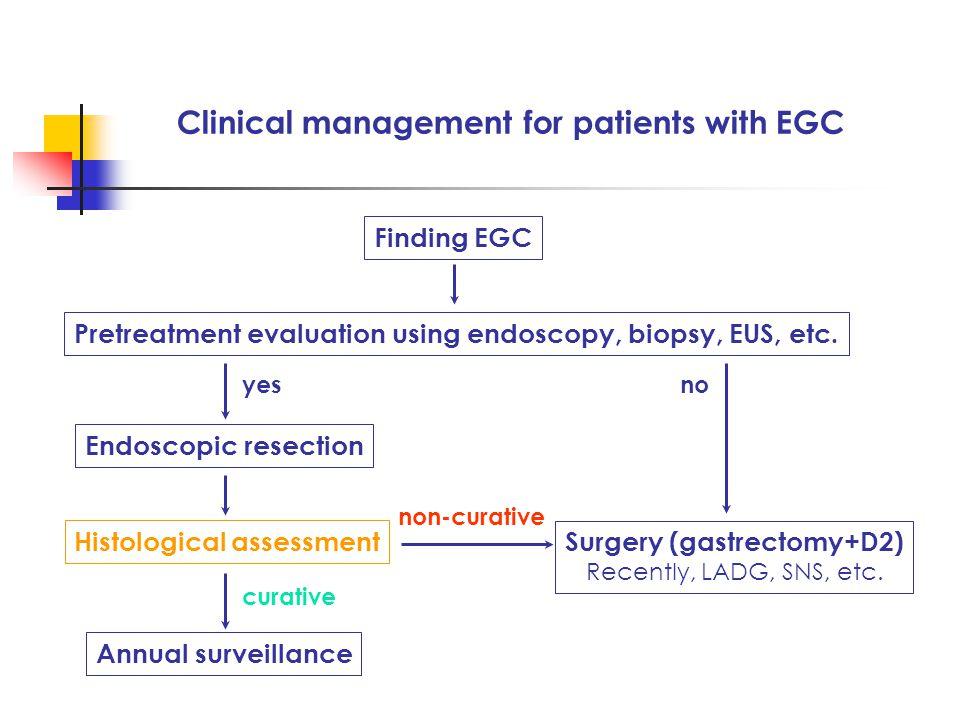 Clinical management for patients with EGC Finding EGC Pretreatment evaluation using endoscopy, biopsy, EUS, etc.