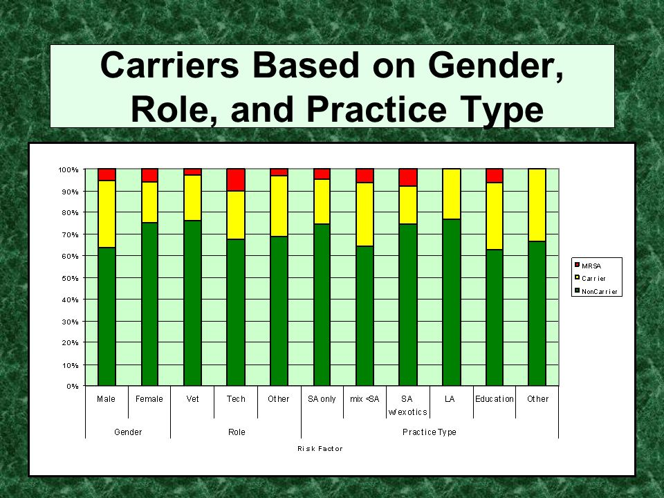 Carriers Based on Gender, Role, and Practice Type