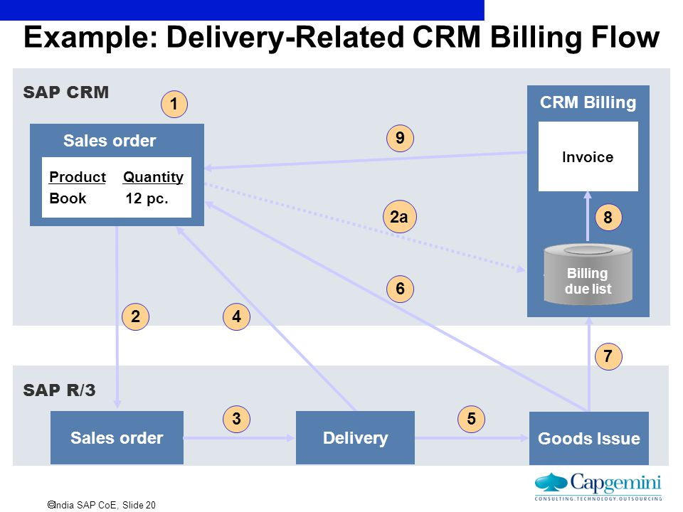  India SAP CoE, Slide 20 SAP R/3 SAP CRM Example: Delivery-Related CRM Billing Flow 7 6 Goods Issue 5 4 Sales order 2 CRM Billing Billing due list 2a
