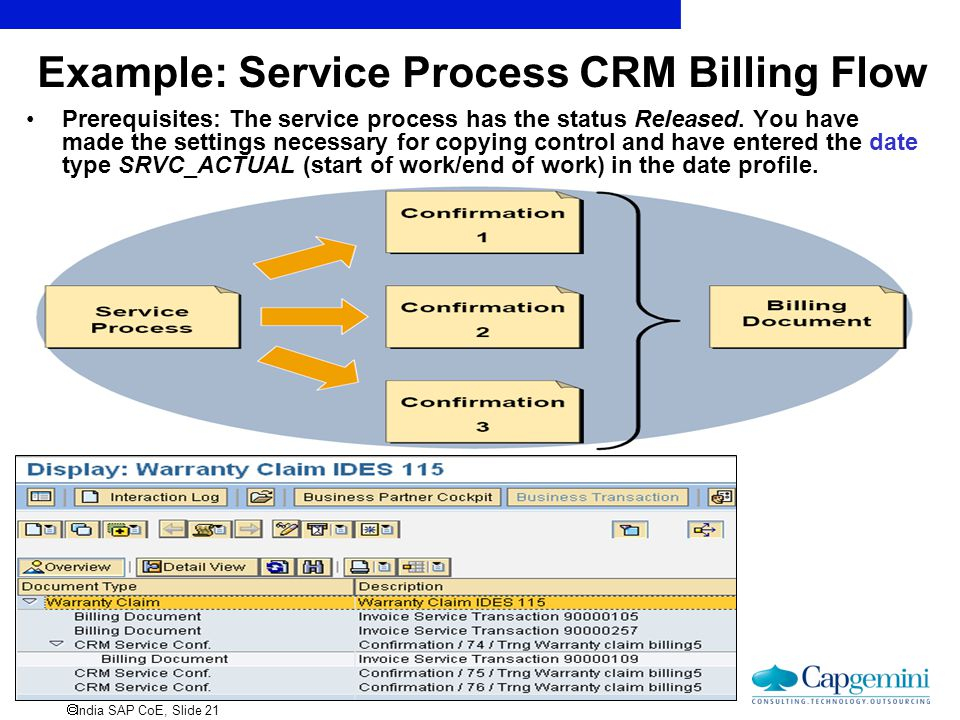 India SAP CoE, Slide 21 Example: Service Process CRM Billing Flow Prerequisites: The service process has the status Released. You have made the sett