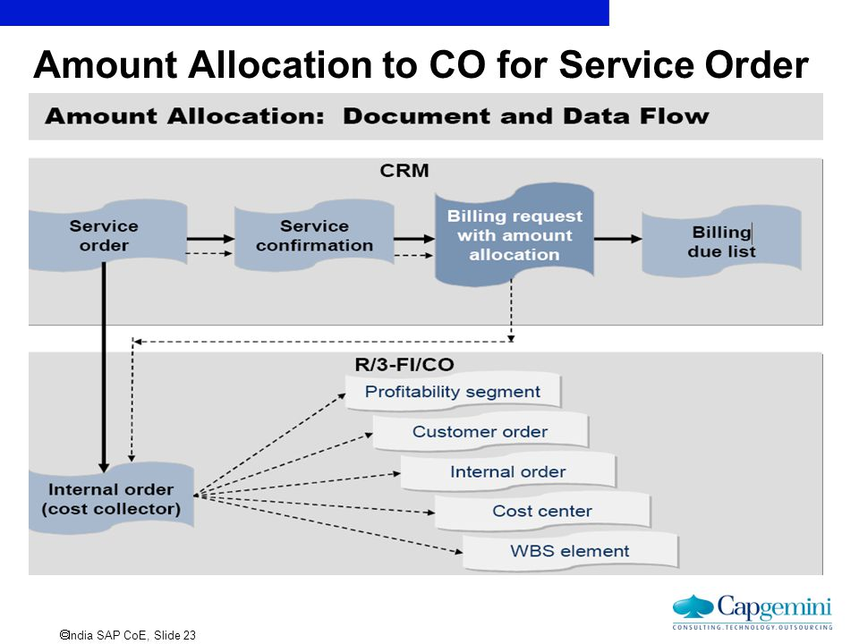  India SAP CoE, Slide 23 Amount Allocation to CO for Service Order