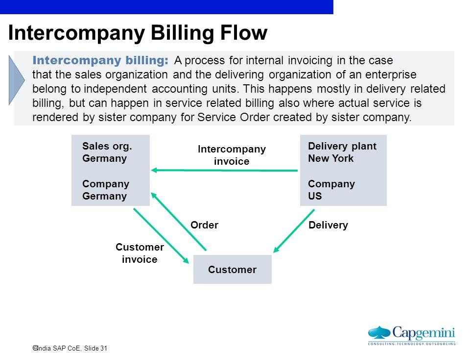  India SAP CoE, Slide 31 Intercompany Billing Flow Sales org. Germany Company Germany Delivery plant New York Company US Customer Order Customer invo