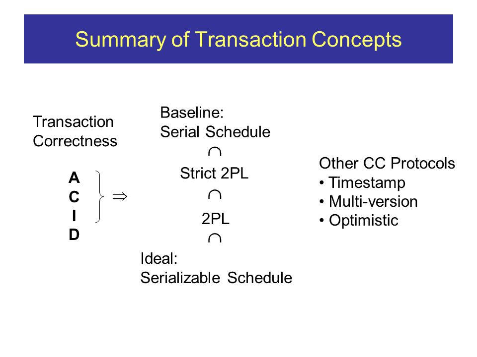 Summary of Transaction Concepts ACIDACID  Baseline: Serial Schedule Strict 2PL 2PL Ideal: Serializable Schedule Transaction Correctness    Other CC Protocols Timestamp Multi-version Optimistic