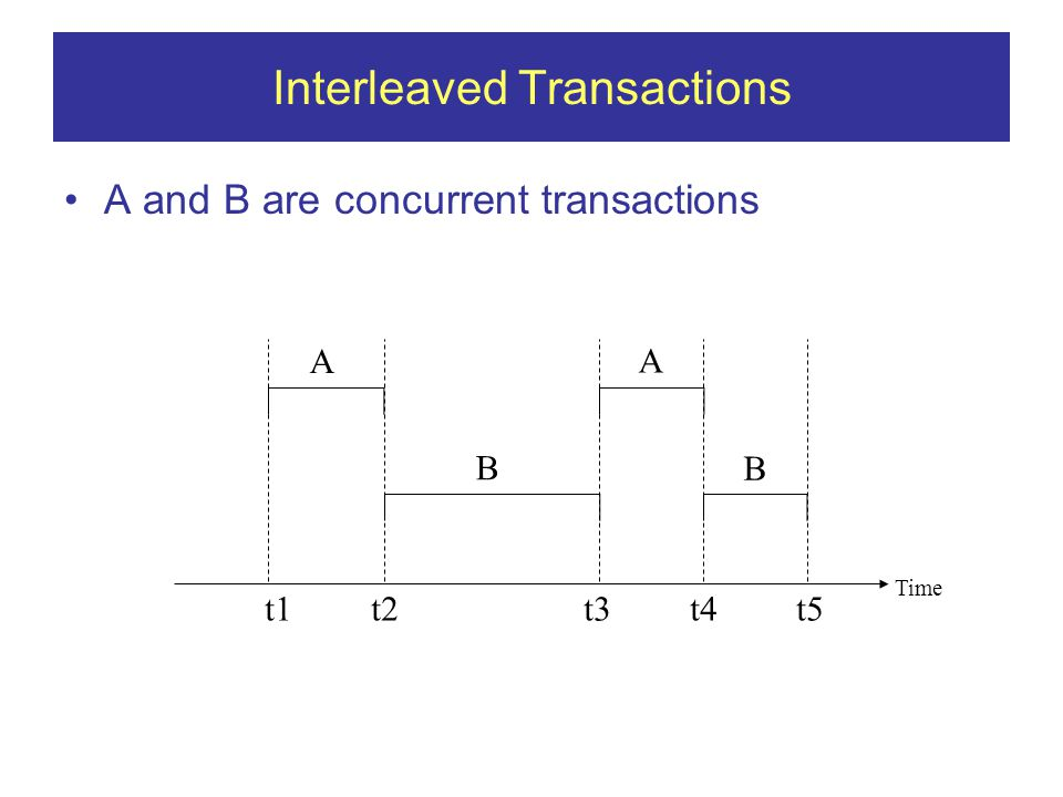 Interleaved Transactions A and B are concurrent transactions t1t2t3t4t5 Time A B A B
