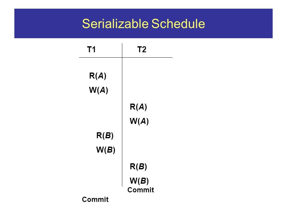 Serializable Schedule T1T2 R(A) W(A) R(A) W(A) R(B) W(B) R(B) W(B) Commit
