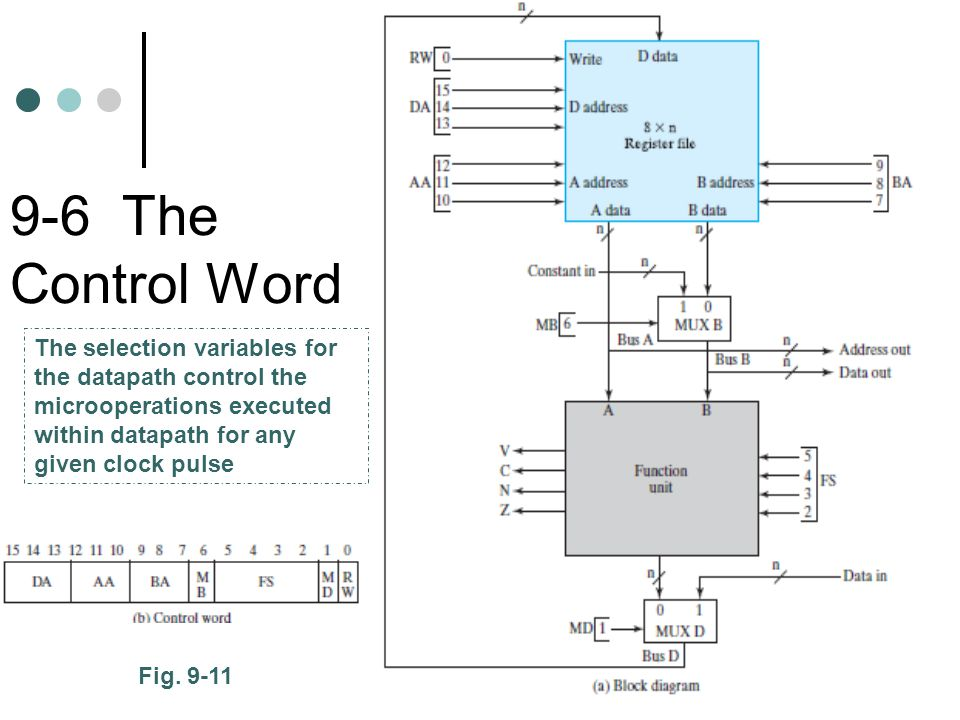9-6 The Control Word Fig.
