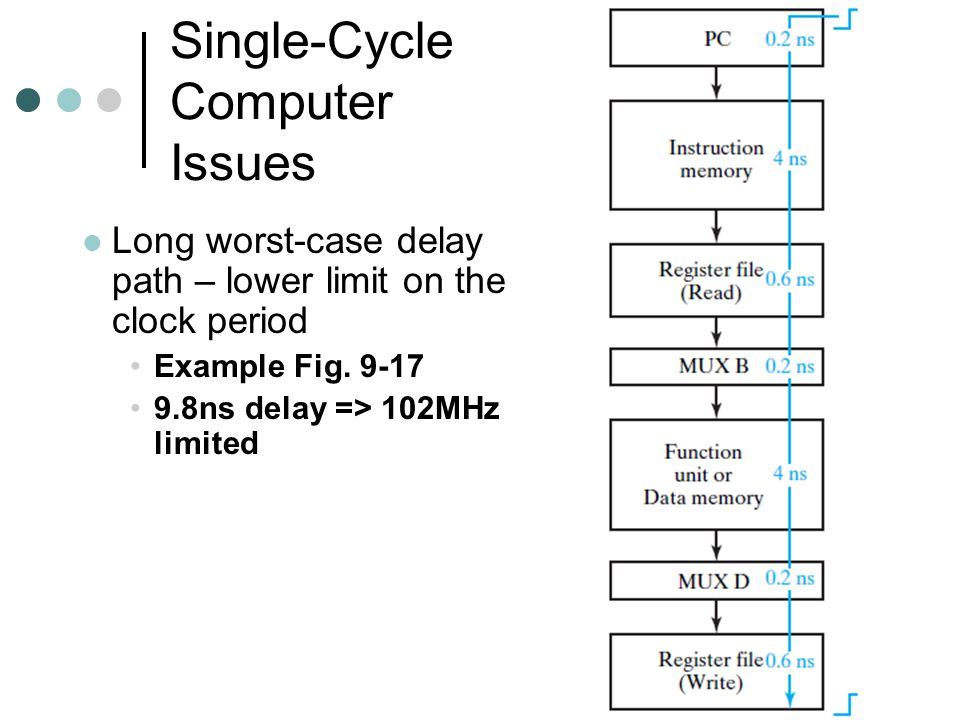 Single-Cycle Computer Issues Long worst-case delay path – lower limit on the clock period Example Fig.