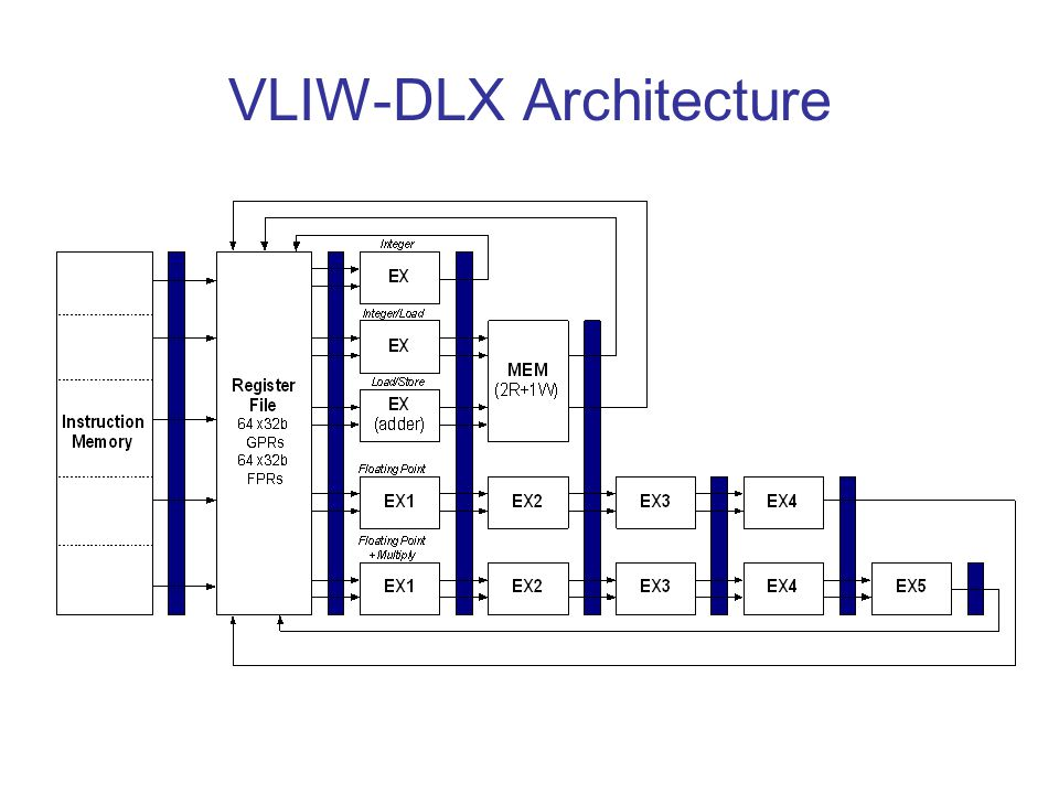 VLIW-DLX Architecture