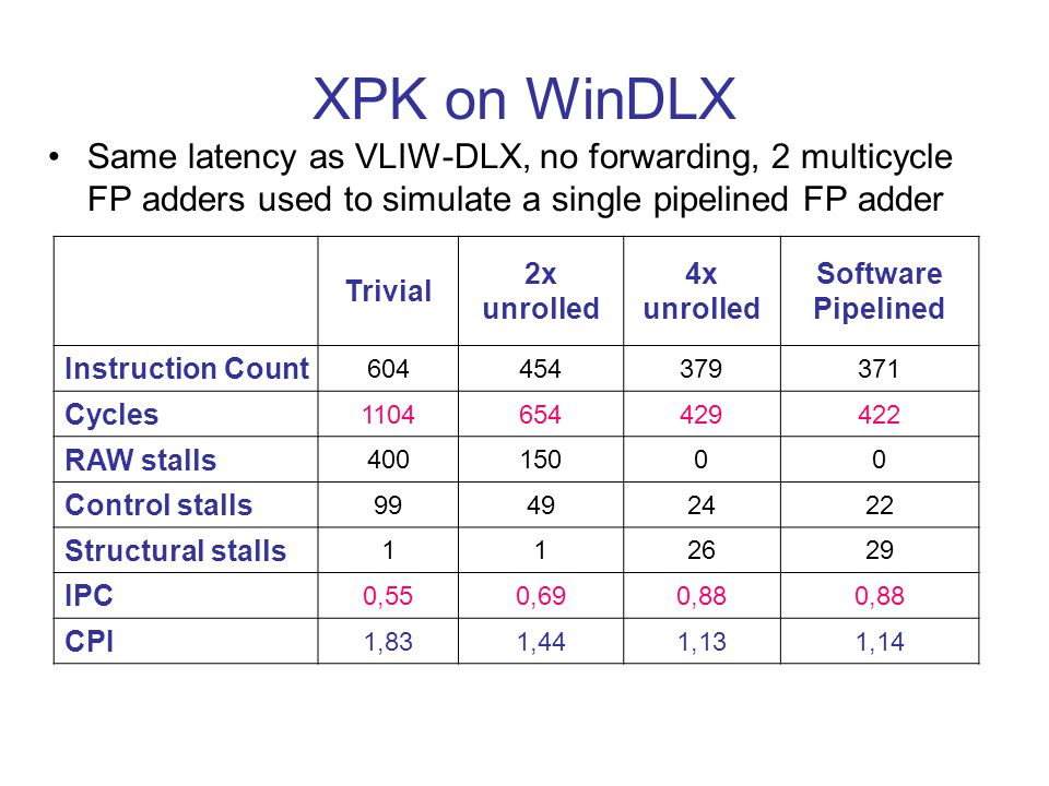 XPK on WinDLX Same latency as VLIW-DLX, no forwarding, 2 multicycle FP adders used to simulate a single pipelined FP adder Trivial 2x unrolled 4x unro