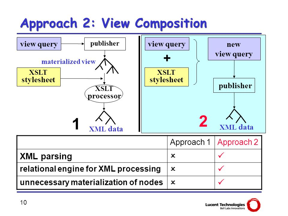 10 Approach 2: View Composition + new view query publisher 1 2 XML data publisher XSLT stylesheet view query XSLT processor XSLT stylesheet view query
