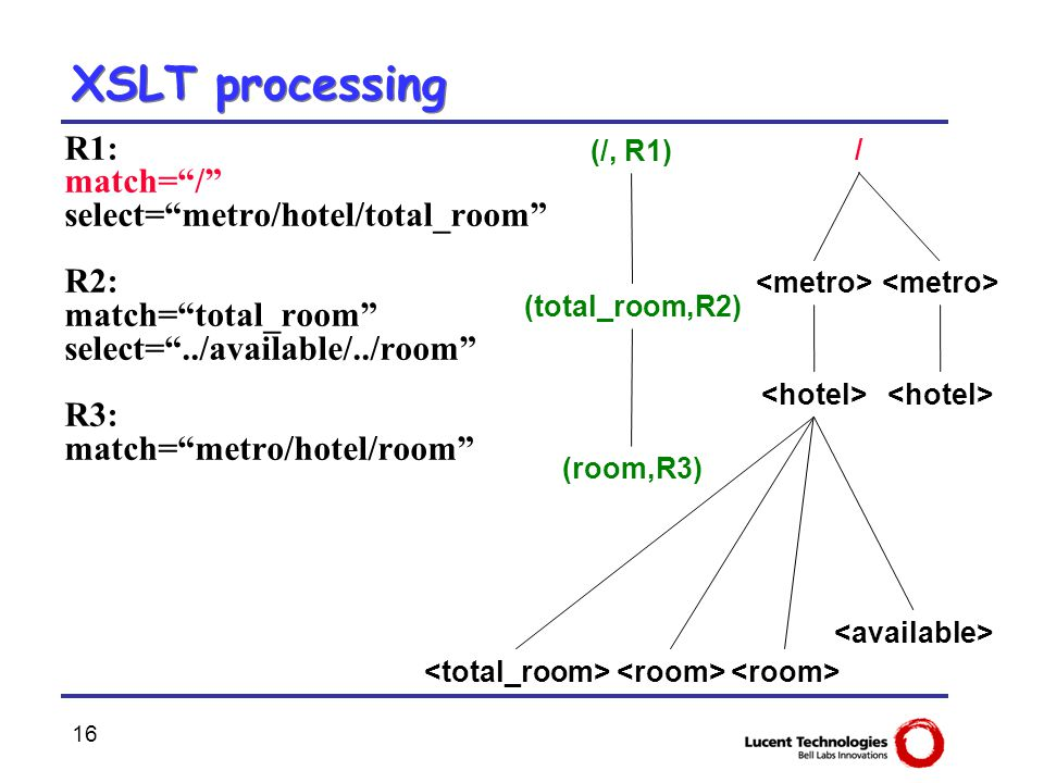 "16 XSLT processing R1: match=""/"" select=""metro/hotel/total_room"" R2: match=""total_room"" select=""../available/../room"" R3: match=""metro/hotel/room"" / ("