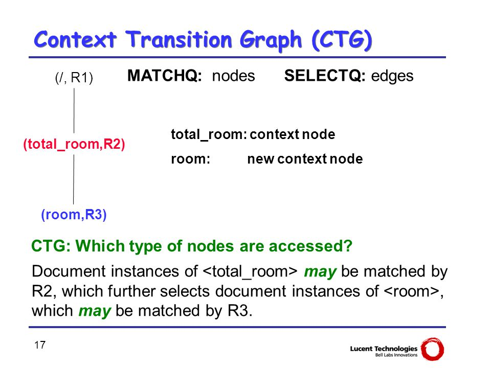 17 Context Transition Graph (CTG) (/, R1) (total_room,R2) (room,R3) Document instances of may be matched by R2, which further selects document instanc