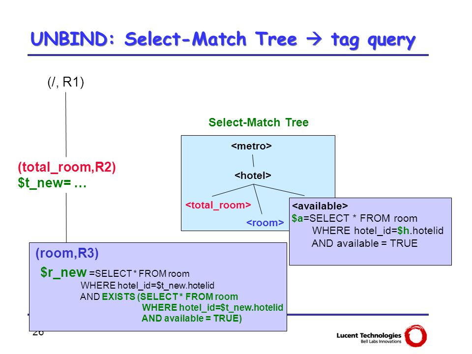 26 UNBIND: Select-Match Tree  tag query Select-Match Tree (/, R1) (total_room,R2) $t_new= … (room,R3) $r_new = SELECT * FROM room WHERE hotel_id=$t_n