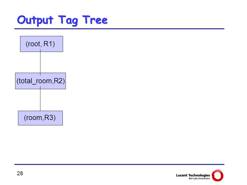 28 Output Tag Tree (root, R1) (total_room,R2) (room,R3)