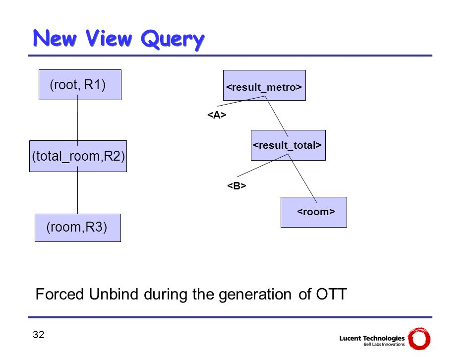 32 New View Query Forced Unbind during the generation of OTT (root, R1) (total_room,R2) (room,R3)